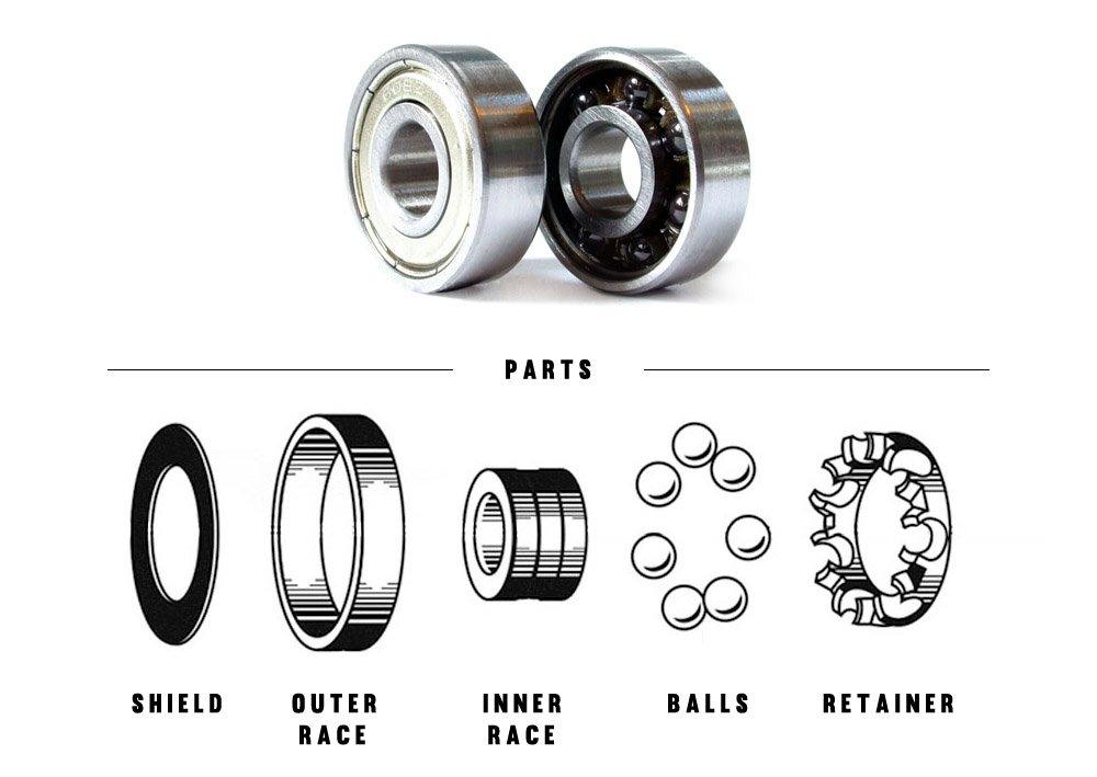 Partes de un rodamiento de skate