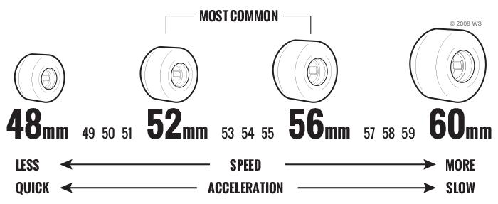 Especificaciones diametro rueda skate