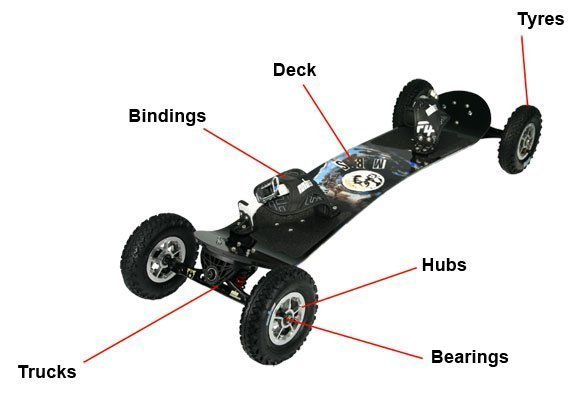 partes mountainboard